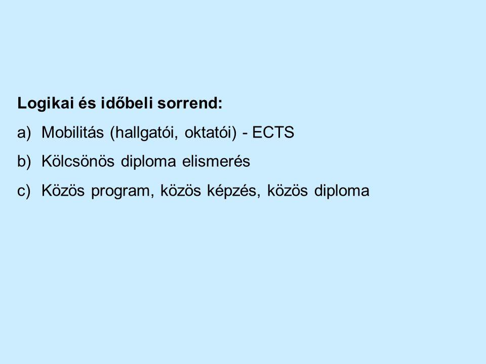 Logikai és időbeli sorrend: a)Mobilitás (hallgatói, oktatói) - ECTS b)Kölcsönös diploma elismerés c)Közös program, közös képzés, közös diploma