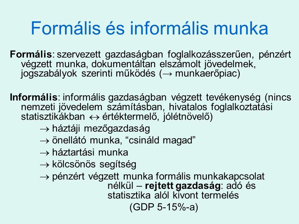 Formális és informális munka Formális: szervezett gazdaságban foglalkozásszerűen, pénzért végzett munka, dokumentáltan elszámolt jövedelmek, jogszabályok szerinti működés (→ munkaerőpiac) Informális: informális gazdaságban végzett tevékenység (nincs nemzeti jövedelem számításban, hivatalos foglalkoztatási statisztikákban  értéktermelő, jólétnövelő)  háztáji mezőgazdaság  önellátó munka, csináld magad  háztartási munka  kölcsönös segítség  pénzért végzett munka formális munkakapcsolat nélkül – rejtett gazdaság: adó és statisztika alól kivont termelés (GDP 5-15%-a)