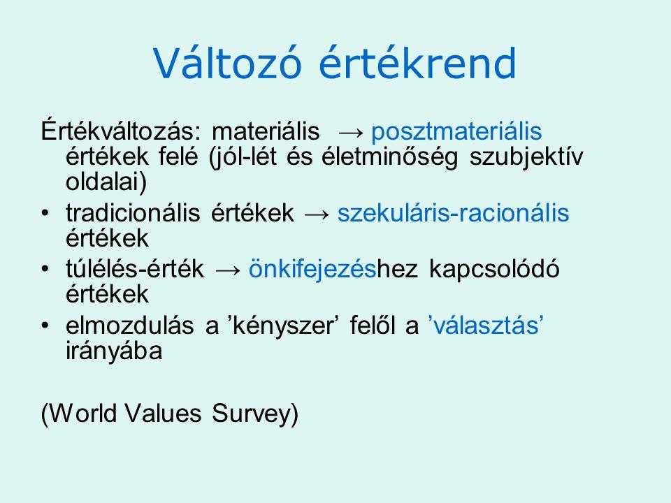 Változó értékrend Értékváltozás: materiális → posztmateriális értékek felé (jól-lét és életminőség szubjektív oldalai) •tradicionális értékek → szekuláris-racionális értékek •túlélés-érték → önkifejezéshez kapcsolódó értékek •elmozdulás a 'kényszer' felől a 'választás' irányába (World Values Survey)