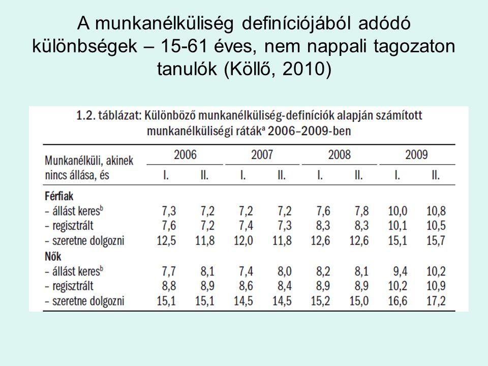 A munkanélküliség definíciójából adódó különbségek – 15-61 éves, nem nappali tagozaton tanulók (Köllő, 2010)