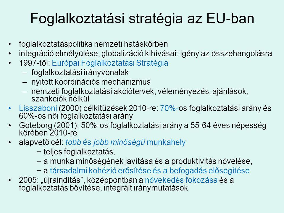 """Foglalkoztatási stratégia az EU-ban •foglalkoztatáspolitika nemzeti hatáskörben •integráció elmélyülése, globalizáció kihívásai: igény az összehangolásra •1997-től: Európai Foglalkoztatási Stratégia –foglalkoztatási irányvonalak –nyitott koordinációs mechanizmus –nemzeti foglalkoztatási akciótervek, véleményezés, ajánlások, szankciók nélkül •Lisszaboni (2000) célkitűzések 2010-re: 70%-os foglalkoztatási arány és 60%-os női foglalkoztatási arány •Göteborg (2001): 50%-os foglalkoztatási arány a 55-64 éves népesség körében 2010-re •alapvető cél: több és jobb minőségű munkahely − teljes foglalkoztatás, − a munka minőségének javítása és a produktivitás növelése, − a társadalmi kohézió erősítése és a befogadás elősegítése •2005: """"újraindítás , középpontban a növekedés fokozása és a foglalkoztatás bővítése, integrált iránymutatások"""