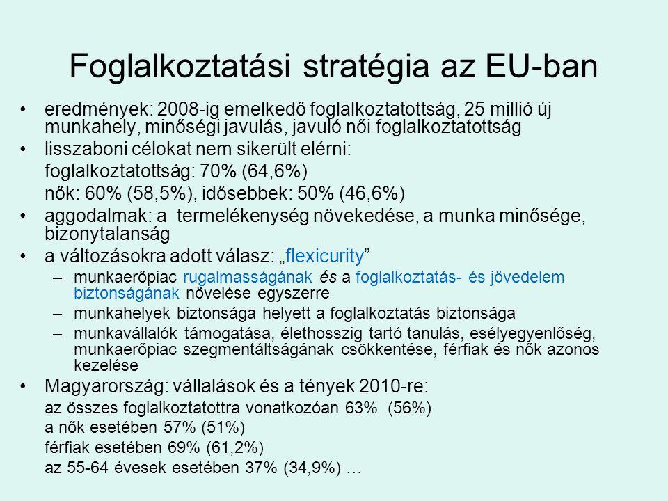 """Foglalkoztatási stratégia az EU-ban •eredmények: 2008-ig emelkedő foglalkoztatottság, 25 millió új munkahely, minőségi javulás, javuló női foglalkoztatottság •lisszaboni célokat nem sikerült elérni: foglalkoztatottság: 70% (64,6%) nők: 60% (58,5%), idősebbek: 50% (46,6%) •aggodalmak: a termelékenység növekedése, a munka minősége, bizonytalanság •a változásokra adott válasz: """"flexicurity –munkaerőpiac rugalmasságának és a foglalkoztatás- és jövedelem biztonságának növelése egyszerre –munkahelyek biztonsága helyett a foglalkoztatás biztonsága –munkavállalók támogatása, élethosszig tartó tanulás, esélyegyenlőség, munkaerőpiac szegmentáltságának csökkentése, férfiak és nők azonos kezelése •Magyarország: vállalások és a tények 2010-re: az összes foglalkoztatottra vonatkozóan 63% (56%) a nők esetében 57% (51%) férfiak esetében 69% (61,2%) az 55-64 évesek esetében 37% (34,9%) …"""