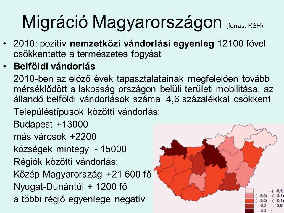 Migráció Magyarországon (forrás: KSH) •2010: pozitív nemzetközi vándorlási egyenleg 12100 fővel csökkentette a természetes fogyást •Belföldi vándorlás 2010-ben az előző évek tapasztalatainak megfelelően tovább mérséklődött a lakosság országon belüli területi mobilitása, az állandó belföldi vándorlások száma 4,6 százalékkal csökkent Településtípusok közötti vándorlás: Budapest +13000 más városok +2200 községek mintegy - 15000 Régiók közötti vándorlás: Közép-Magyarország +21 600 fő Nyugat-Dunántúl + 1200 fő a többi régió egyenlege negatív