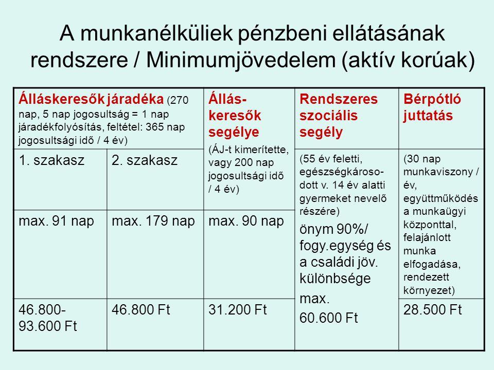 A munkanélküliek pénzbeni ellátásának rendszere / Minimumjövedelem (aktív korúak) Álláskeresők járadéka (270 nap, 5 nap jogosultság = 1 nap járadékfolyósítás, feltétel: 365 nap jogosultsági idő / 4 év) Állás- keresők segélye (ÁJ-t kimerítette, vagy 200 nap jogosultsági idő / 4 év) Rendszeres szociális segély Bérpótló juttatás 1.