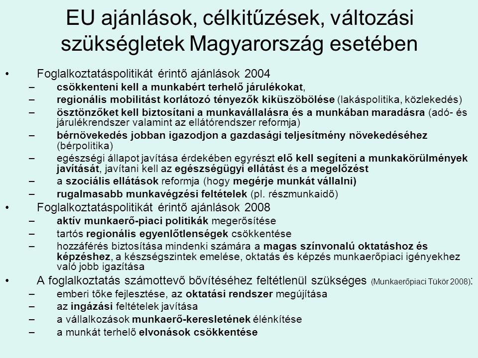 EU ajánlások, célkitűzések, változási szükségletek Magyarország esetében •Foglalkoztatáspolitikát érintő ajánlások 2004 –csökkenteni kell a munkabért terhelő járulékokat, –regionális mobilitást korlátozó tényezők kiküszöbölése (lakáspolitika, közlekedés) –ösztönzőket kell biztosítani a munkavállalásra és a munkában maradásra (adó- és járulékrendszer valamint az ellátórendszer reformja) –bérnövekedés jobban igazodjon a gazdasági teljesítmény növekedéséhez (bérpolitika) –egészségi állapot javítása érdekében egyrészt elő kell segíteni a munkakörülmények javítását, javítani kell az egészségügyi ellátást és a megelőzést –a szociális ellátások reformja (hogy megérje munkát vállalni) –rugalmasabb munkavégzési feltételek (pl.