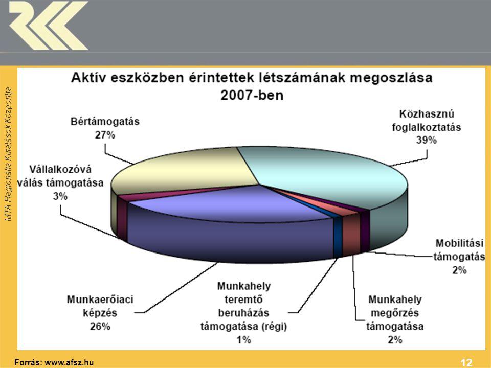 MTA Regionális Kutatások Központja 12 Forrás: www.afsz.hu