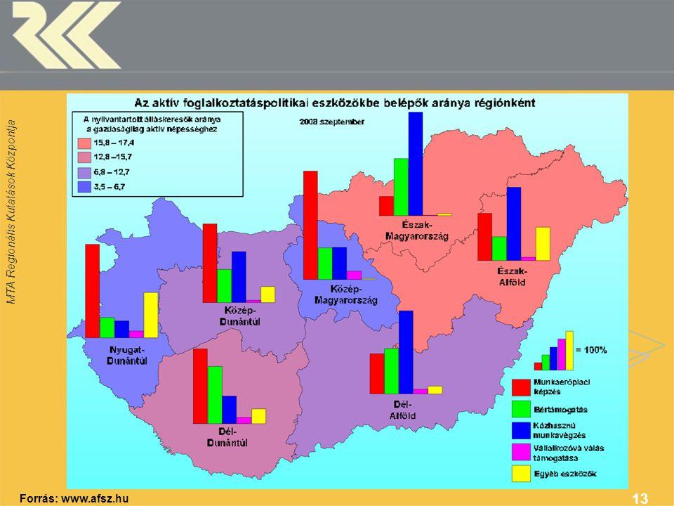 MTA Regionális Kutatások Központja 13 Forrás: www.afsz.hu