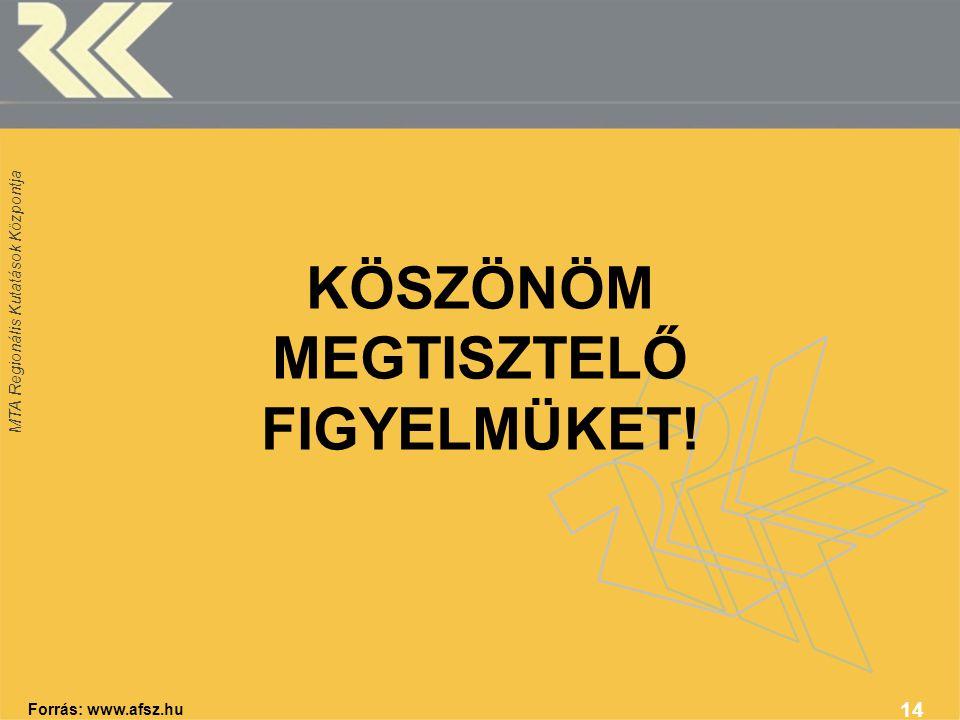 MTA Regionális Kutatások Központja 14 Forrás: www.afsz.hu KÖSZÖNÖM MEGTISZTELŐ FIGYELMÜKET!