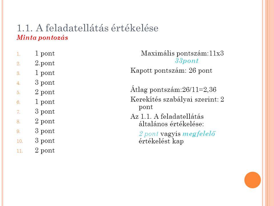 1.1. A feladatellátás értékelése Minta pontozás 1. 1 pont 2. 2.pont 3. 1 pont 4. 3 pont 5. 2 pont 6. 1 pont 7. 3 pont 8. 2 pont 9. 3 pont 10. 3 pont 1