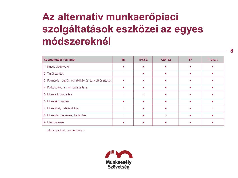 Az alternatív munkaerőpiaci szolgáltatások eszközei az egyes módszereknél 8 Jelmagyarázat: van ● nincs ○ Szolgáltatási folyamat4MIFSSZKEFISZTFTranzit 1.