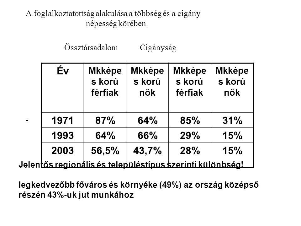 A foglalkoztatottság alakulása a többség és a cigány népesség körében Össztársadalom Cigányság - Év Mkképe s korú férfiak Mkképe s korú nők Mkképe s korú férfiak Mkképe s korú nők 197187%64%85%31% 199364%66%29%15% 200356,5%43,7%28%15% Jelentős regionális és településtípus szerinti különbség.