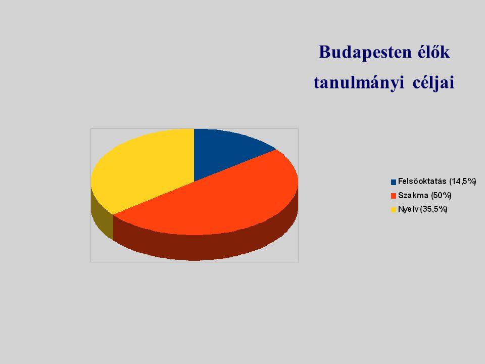 Budapesten élők tanulmányi céljai