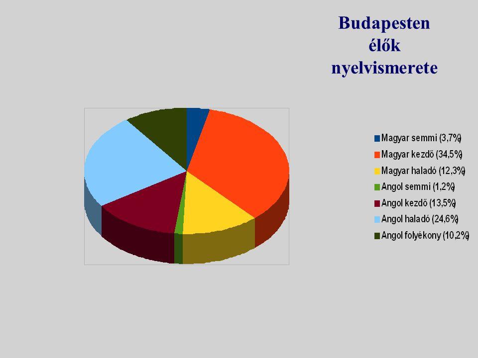 Budapesten élők nyelvismerete