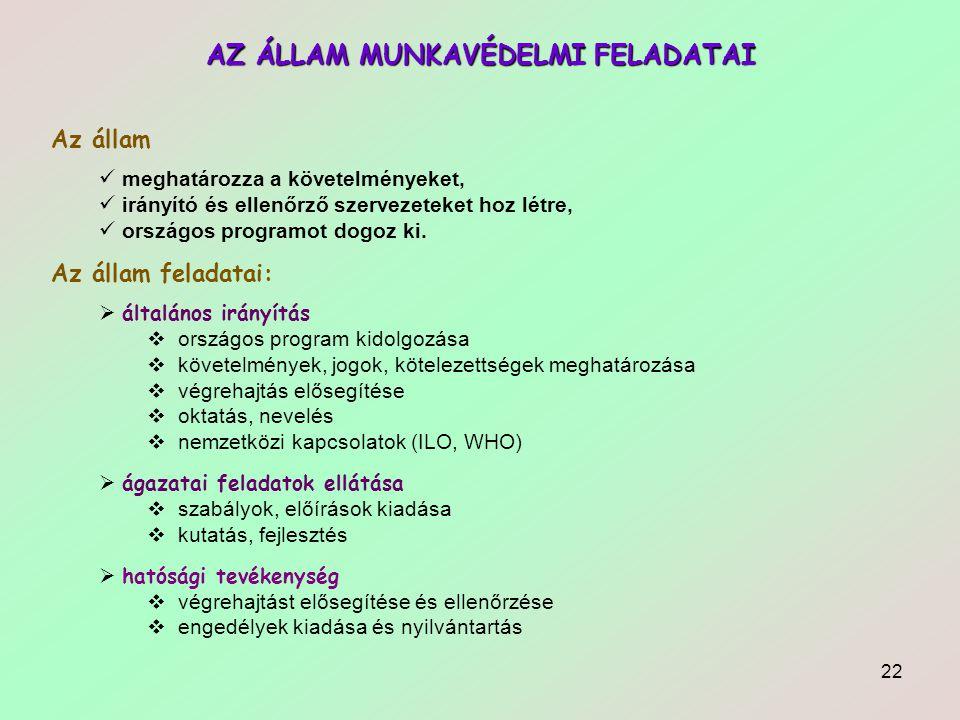 22 AZ ÁLLAM MUNKAVÉDELMI FELADATAI Az állam  meghatározza a követelményeket,  irányító és ellenőrző szervezeteket hoz létre,  országos programot do