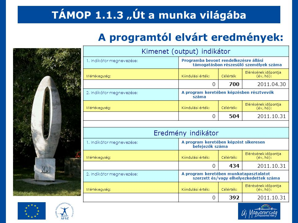"""TÁMOP 1.1.3 """"Út a munka világába Kimenet (output) indikátor 1."""