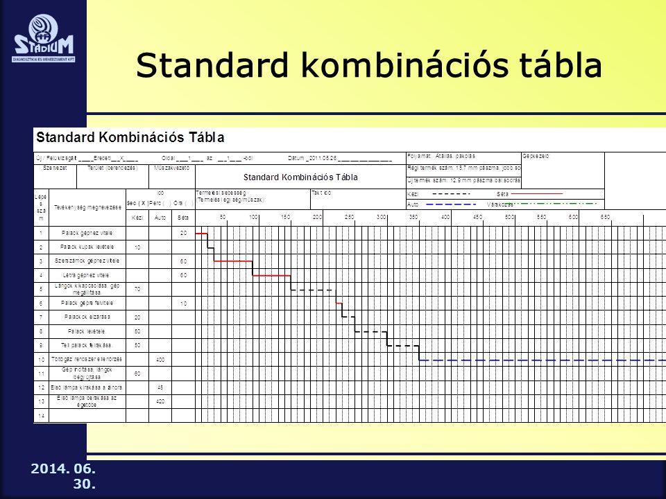 2014. 06. 30. Standard kombinációs tábla