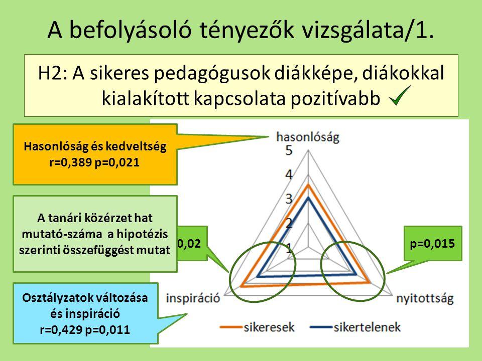 A befolyásoló tényezők vizsgálata/1. H2: A sikeres pedagógusok diákképe, diákokkal kialakított kapcsolata pozitívabb p=0,015p=0,02 Hasonlóság és kedve