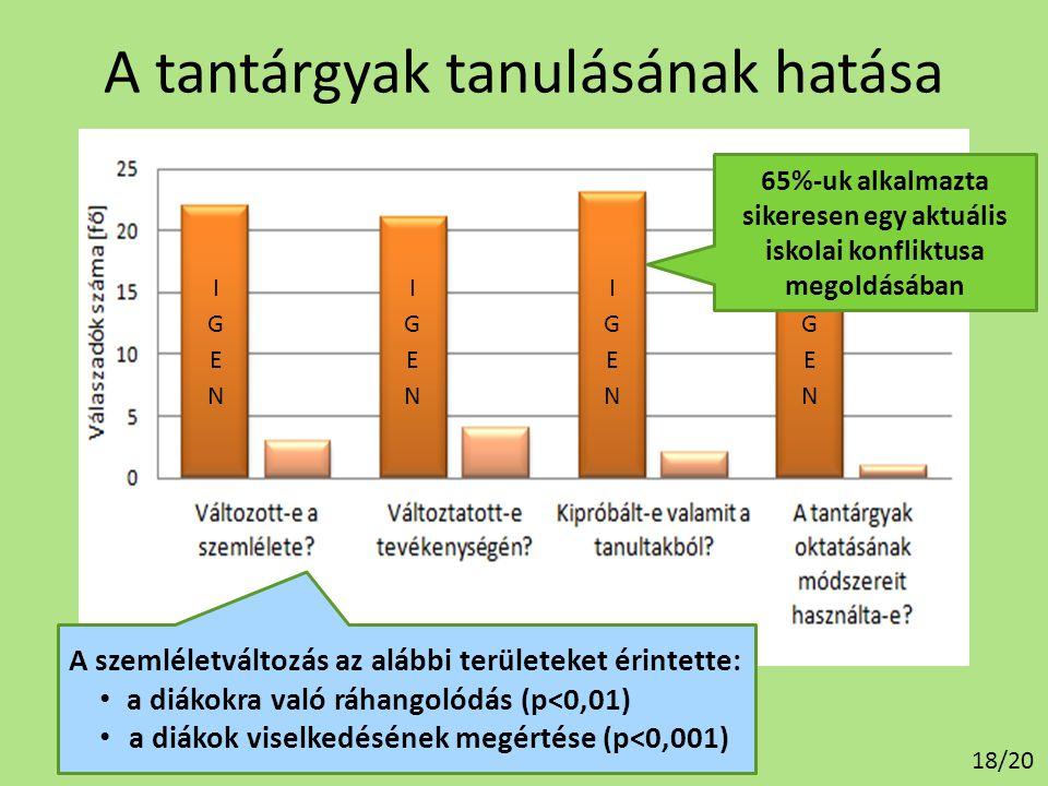 A tantárgyak tanulásának hatása A szemléletváltozás az alábbi területeket érintette: • a diákokra való ráhangolódás (p<0,01) • a diákok viselkedésének