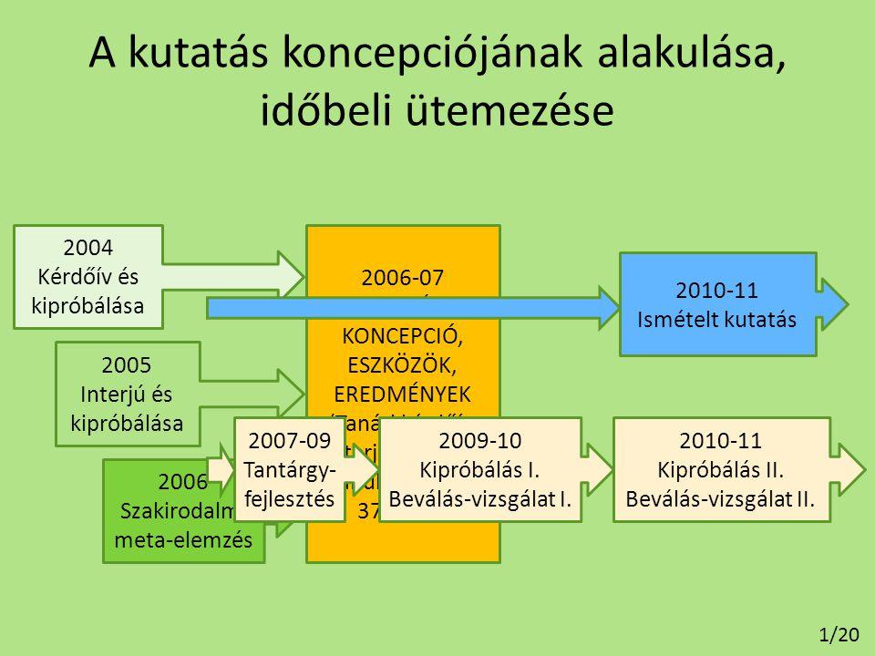 A kutatás koncepciójának alakulása, időbeli ütemezése 2004 Kérdőív és kipróbálása 2005 Interjú és kipróbálása 2006 Szakirodalmi meta-elemzés 2006-07 K