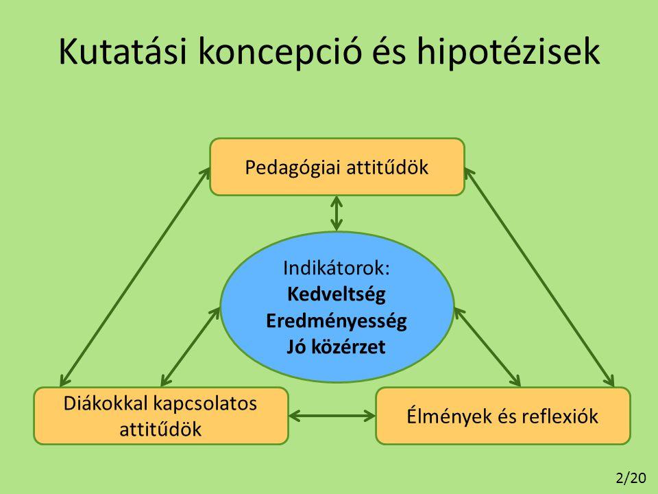 Kutatási koncepció és hipotézisek Indikátorok: Kedveltség Eredményesség Jó közérzet Pedagógiai attitűdök Diákokkal kapcsolatos attitűdök Élmények és r