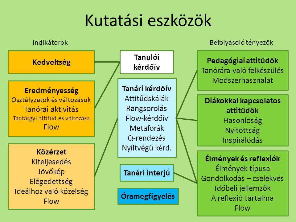 Kutatási eszközök Kedveltség Eredményesség Osztályzatok és változásuk Tanórai aktivitás Tantárgyi attitűd és változása Flow Közérzet Kiteljesedés Jövő