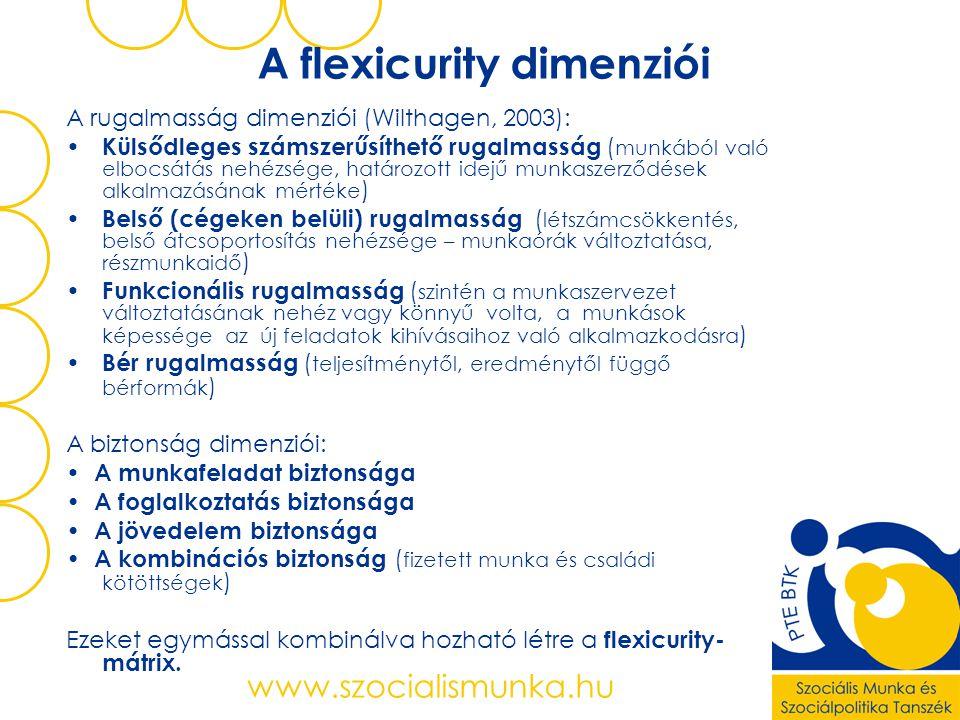 www.szocialismunka.hu A flexicurity dimenziói A rugalmasság dimenziói (Wilthagen, 2003): • Külsődleges számszerűsíthető rugalmasság ( munkából való elbocsátás nehézsége, határozott idejű munkaszerződések alkalmazásának mértéke ) • Belső (cégeken belüli) rugalmasság ( létszámcsökkentés, belső átcsoportosítás nehézsége – munkaórák változtatása, részmunkaidő ) • Funkcionális rugalmasság ( szintén a munkaszervezet változtatásának nehéz vagy könnyű volta, a munkások képessége az új feladatok kihívásaihoz való alkalmazkodásra ) • Bér rugalmasság ( teljesítménytől, eredménytől függő bérformák ) A biztonság dimenziói: • A munkafeladat biztonsága • A foglalkoztatás biztonsága • A jövedelem biztonsága • A kombinációs biztonság ( fizetett munka és családi kötöttségek ) Ezeket egymással kombinálva hozható létre a flexicurity- mátrix.
