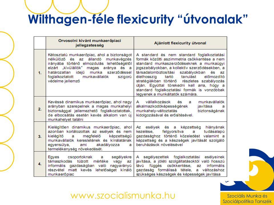 www.szocialismunka.hu Wilthagen-féle flexicurity útvonalak