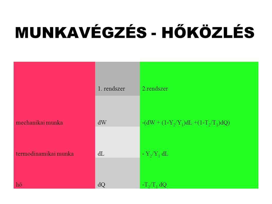 MUNKAVÉGZÉS - HŐKÖZLÉS 1.