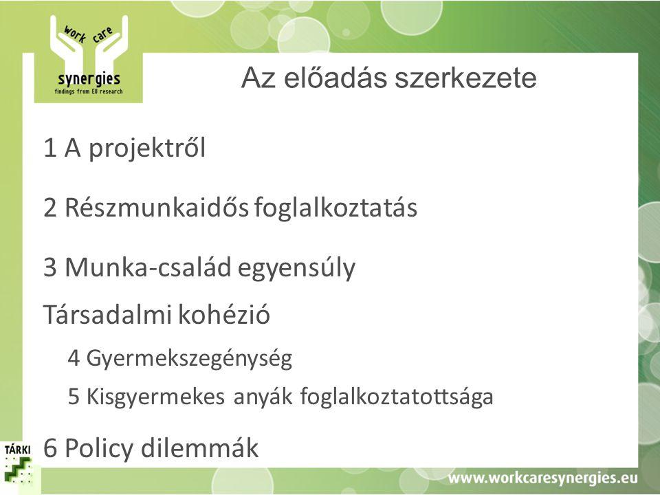 Az előadás szerkezete 1 A projektről 2 Részmunkaidős foglalkoztatás 3 Munka-család egyensúly 4 Gyermekszegénység 5 Kisgyermekes anyák foglalkoztatottsága 6 Policy dilemmák