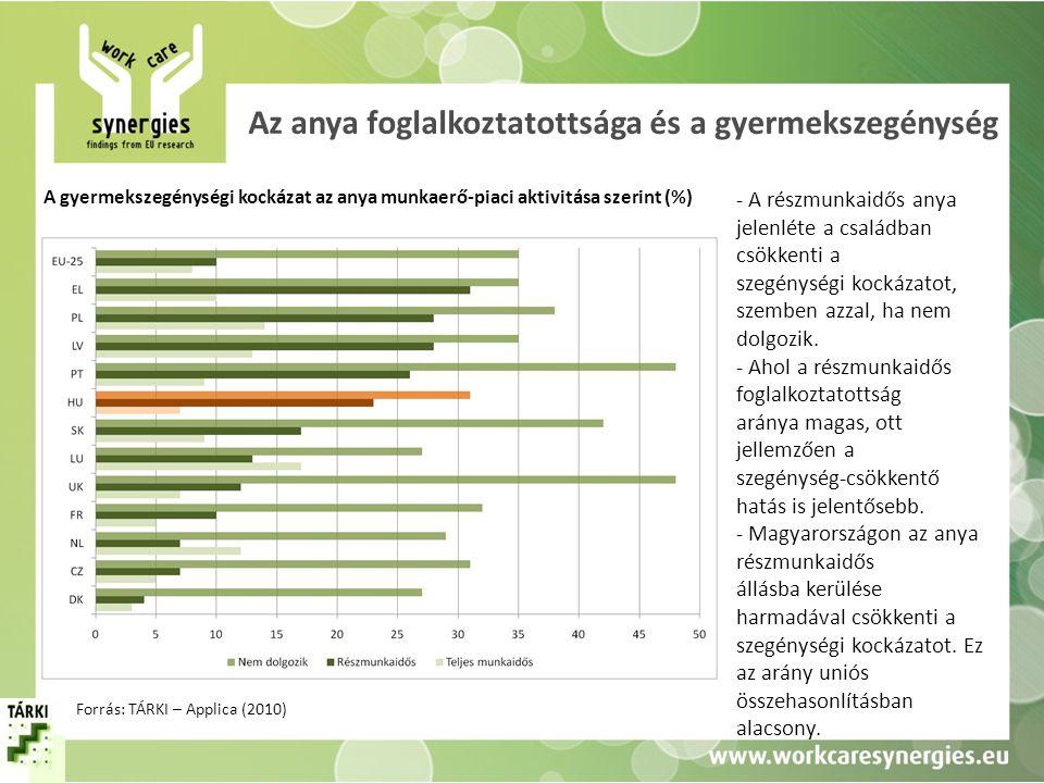 Az anya foglalkoztatottsága és a gyermekszegénység A gyermekszegénységi kockázat az anya munkaerő-piaci aktivitása szerint (%) Forrás: TÁRKI – Applica