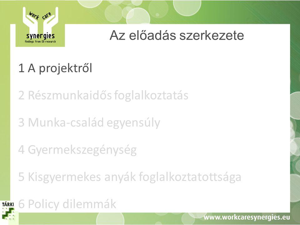 A részmunkaidős munkavállalási formák előnyei és az elterjedést gátló tényezők Magyarországon Kereslet-oldal +Alkalmazkodás a munkaerő-szükséglet ingadozásaihoz +Alacsonyabb védettség +Kormányzati ösztönzők –Hagyományos munkavégzéshez kapcsolódó normák –Rugalmatlan munkaerőpiac –Relatíve magas fix költségek –A kevésbé költséges, alternatív foglalkozta tás lehetősége (pl.