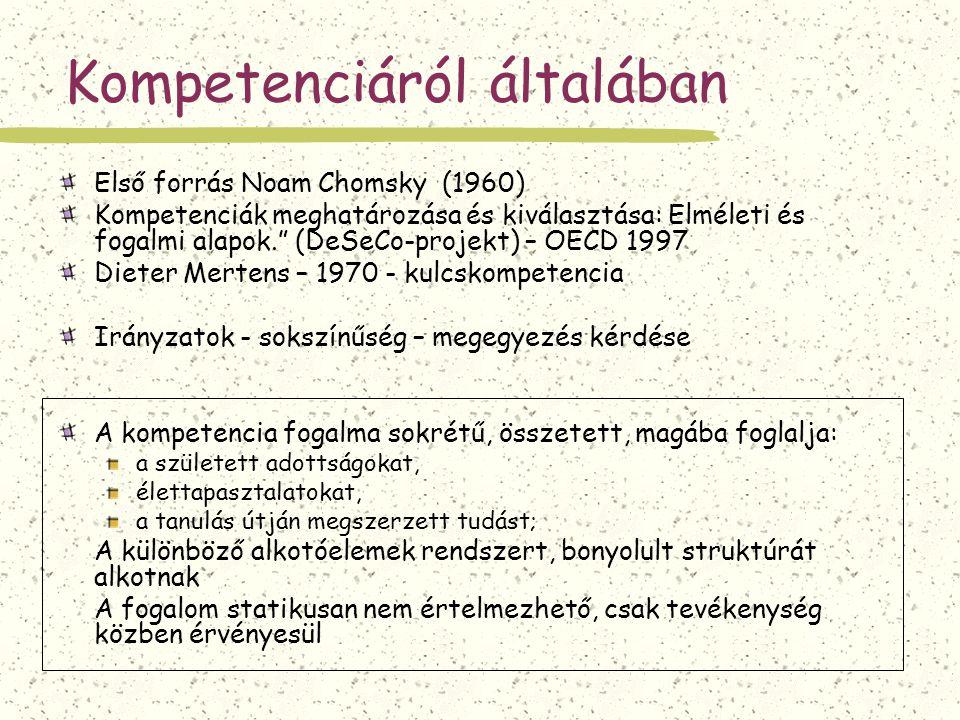 """Kompetenciáról általában Első forrás Noam Chomsky (1960) Kompetenciák meghatározása és kiválasztása: Elméleti és fogalmi alapok."""" (DeSeCo-projekt) – O"""
