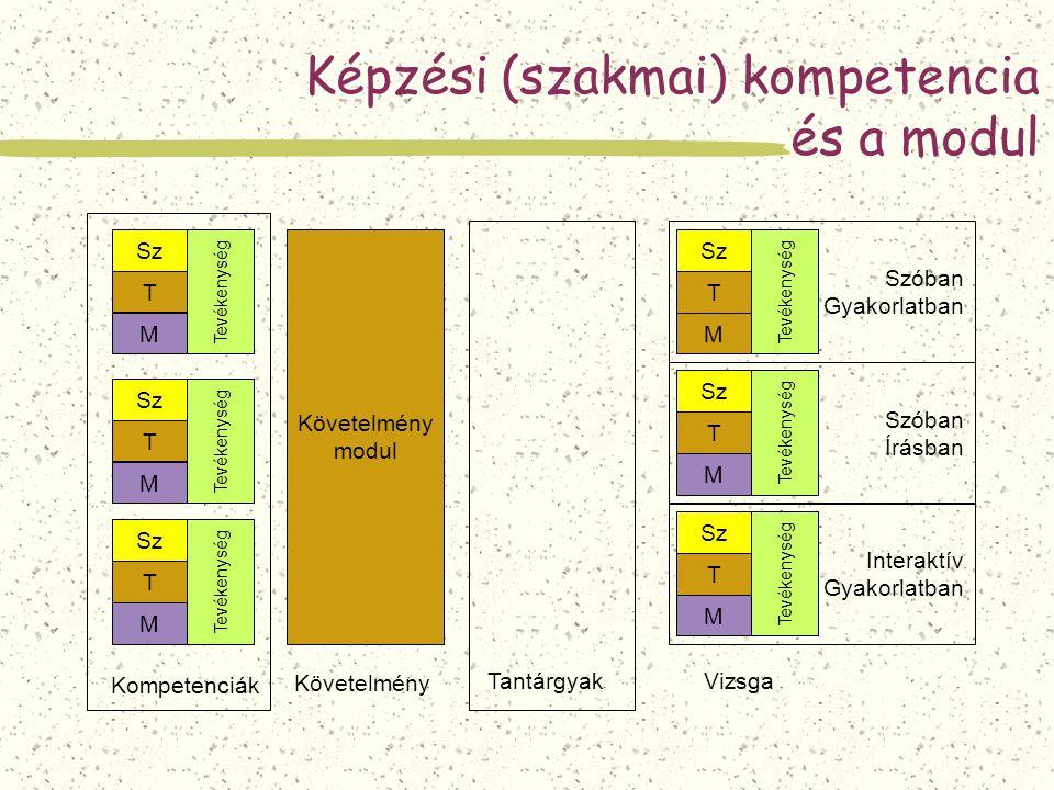 Sz T M Tevékenység Képzési (szakmai) kompetencia és a modul Sz T M Tevékenység Sz T M Tevékenység Követelmény Kompetenciák Sz T M Tevékenység T Tantár