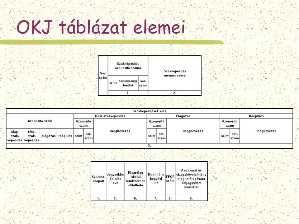 OKJ táblázat elemei
