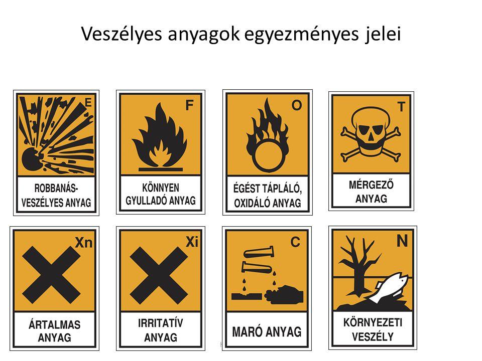 HEFOP 3.3.1. Veszélyes anyagok egyezményes jelei