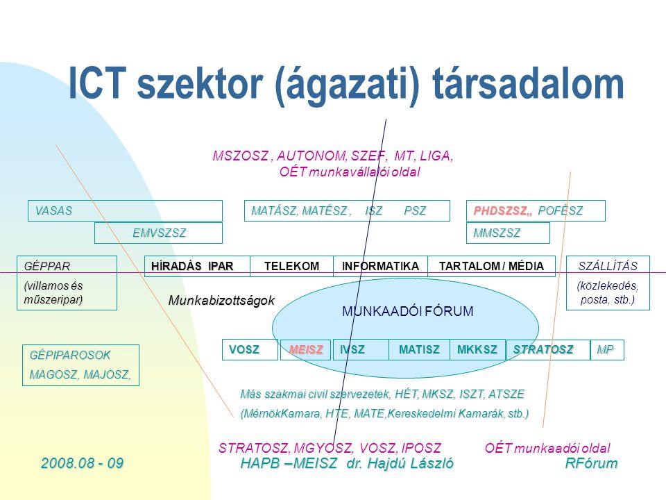 2008.08 - 09HAPB –MEISZ dr. Hajdú László RFórum ICT szektor (ágazati) társadalom MUNKAADÓI FÓRUM INFORMATIKASZÁLLÍTÁS (közlekedés, posta, stb.) MATISZ
