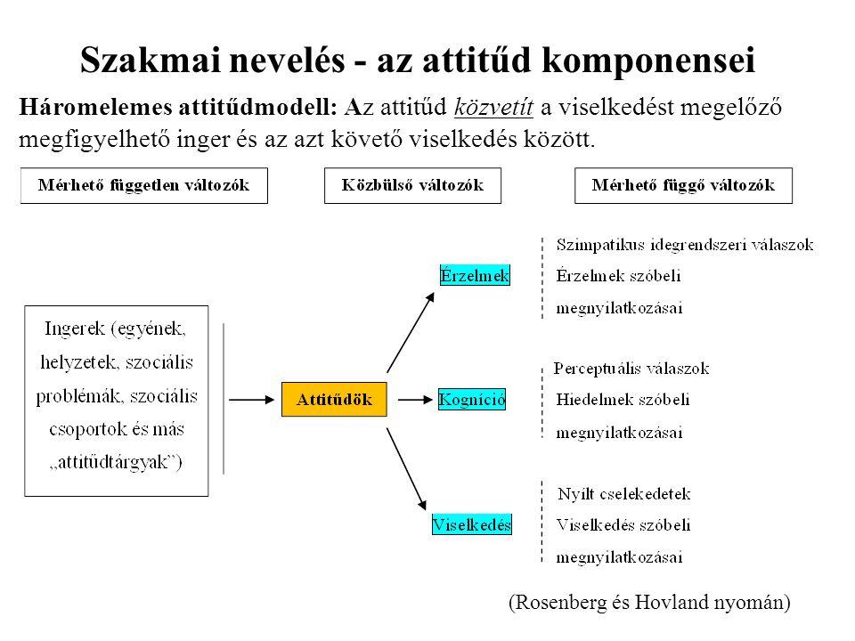 (Rosenberg és Hovland nyomán) Szakmai nevelés - az attitűd komponensei Háromelemes attitűdmodell: Az attitűd közvetít a viselkedést megelőző megfigyel