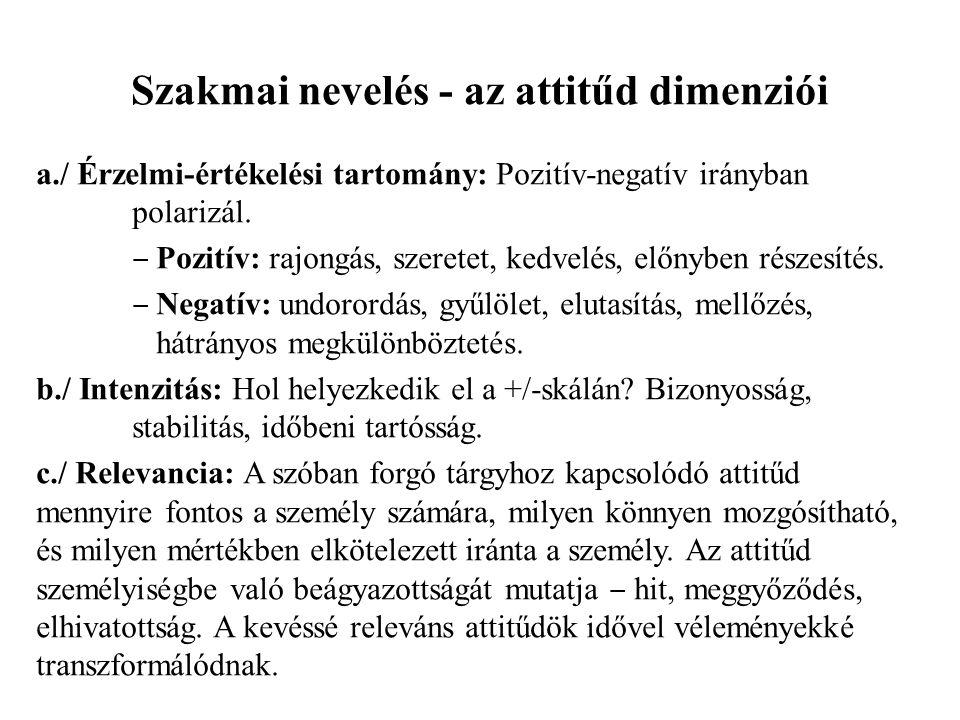 Szakmai nevelés - az attitűd dimenziói a./ Érzelmi-értékelési tartomány: Pozitív-negatív irányban polarizál. ‒ Pozitív: rajongás, szeretet, kedvelés,