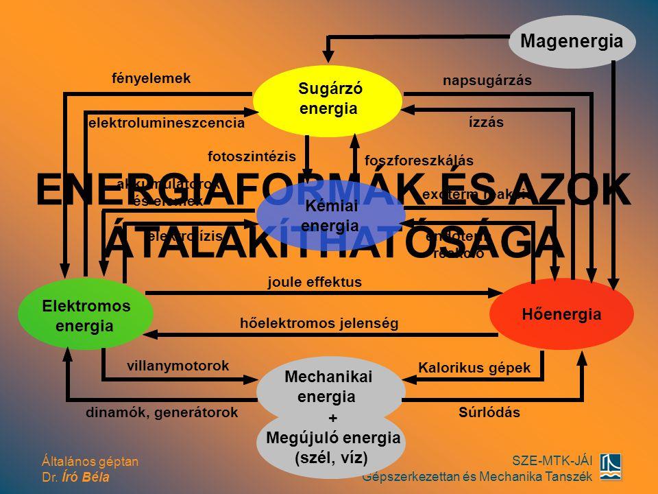 Általános géptan Dr. Író Béla SZE-MTK-JÁI Gépszerkezettan és Mechanika Tanszék ENERGIAFORMÁK ÉS AZOK ÁTALAKÍTHATÓSÁGA Sugárzó energia hőelektromos jel