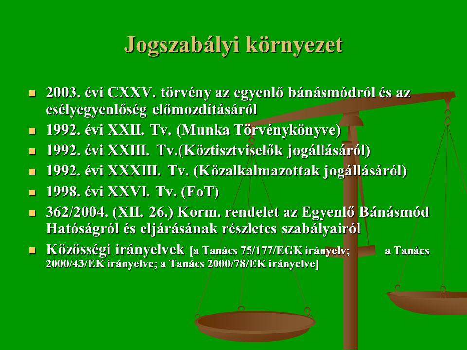 Jogszabályi környezet  2003. évi CXXV.