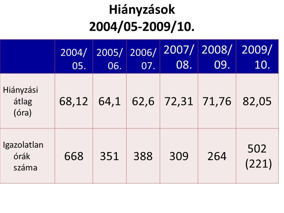 2004/ 05. 2005/ 06. 2006/ 07. 2007/ 08. 2008/ 09.