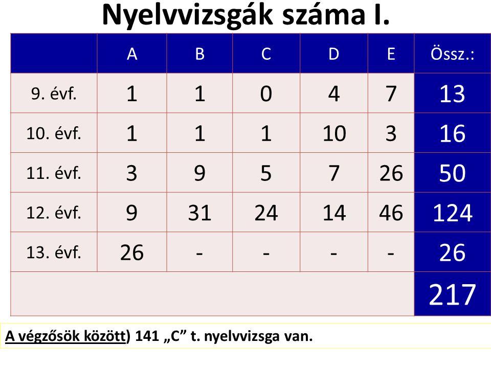 Nyelvvizsgák száma I. ABCDEÖssz.: 9. évf. 11047 13 10.