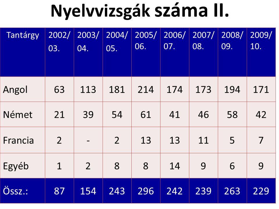 Nyelvvizsgák száma II. Tantárgy2002/ 03. 2003/ 04.