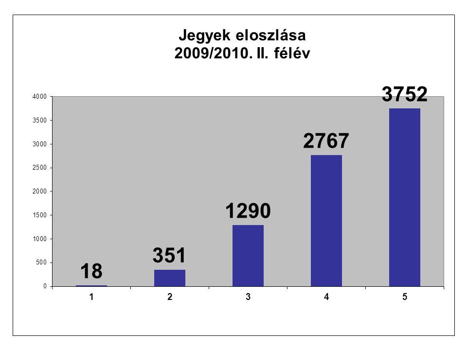 Az iskolai tanulmányi átlag az utolsó 12 tanévben