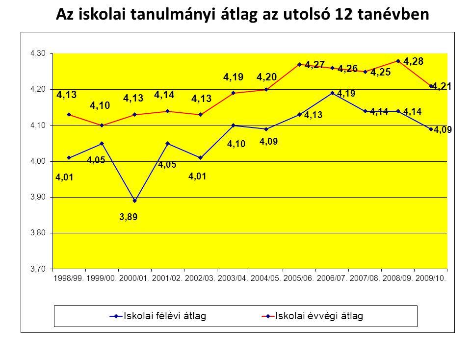 Nyelvvizsgák száma II.Tantárgy2002/ 03. 2003/ 04.