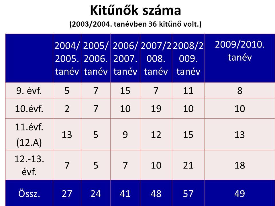 Kitűnők száma (2003/2004. tanévben 36 kitűnő volt.) 2004/ 2005.