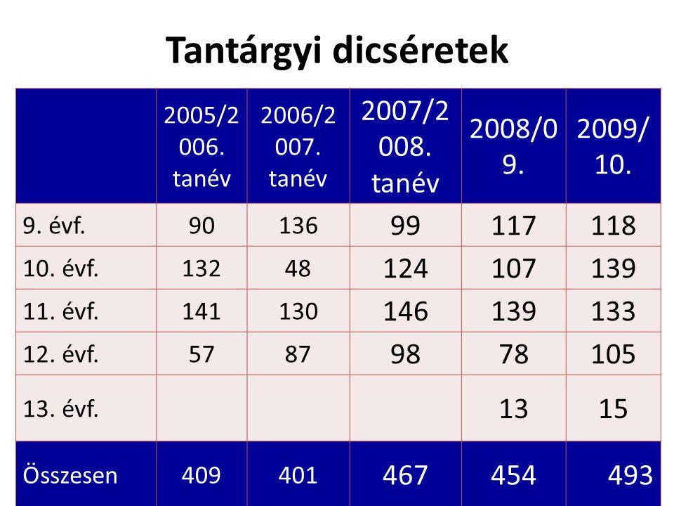 Tantárgyi dicséretek 2005/2 006. tanév 2006/2 007.