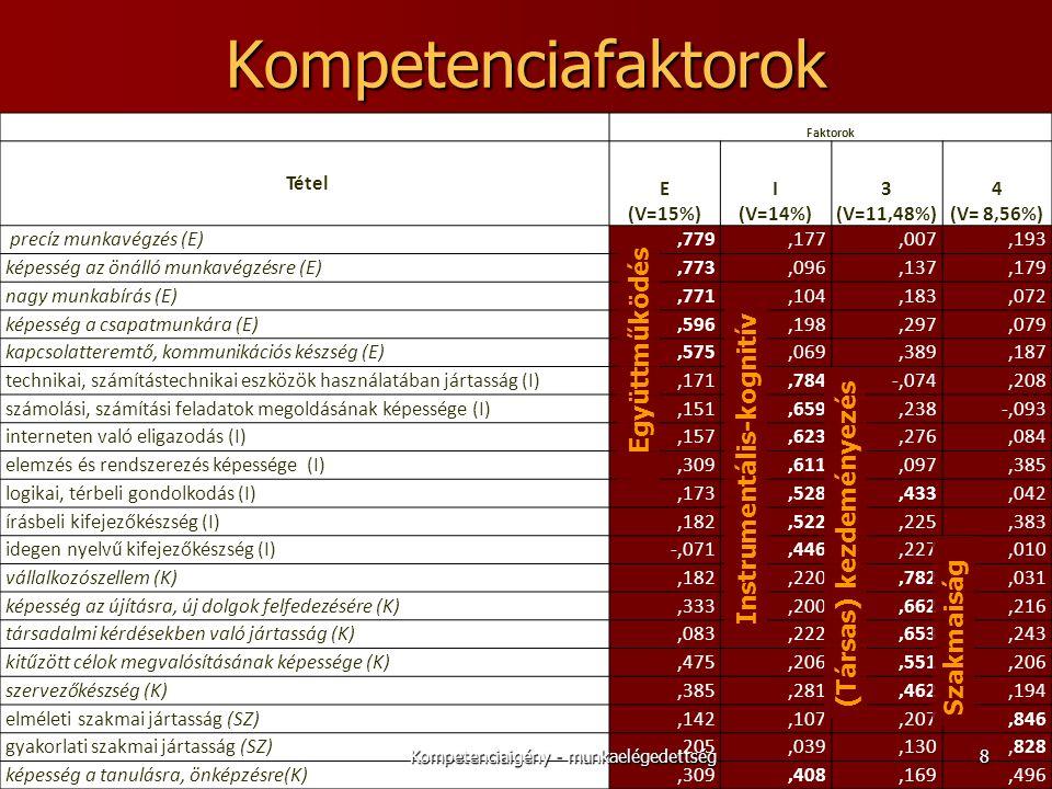 Kompetenciafaktorok Faktorok Tétel E (V=15%) I (V=14%) 3 (V=11,48%) 4 (V= 8,56%) precíz munkavégzés (E),779,177,007,193 képesség az önálló munkavégzésre (E),773,096,137,179 nagy munkabírás (E),771,104,183,072 képesség a csapatmunkára (E),596,198,297,079 kapcsolatteremtő, kommunikációs készség (E),575,069,389,187 technikai, számítástechnikai eszközök használatában jártasság (I),171,784-,074,208 számolási, számítási feladatok megoldásának képessége (I),151,659,238-,093 interneten való eligazodás (I),157,623,276,084 elemzés és rendszerezés képessége (I),309,611,097,385 logikai, térbeli gondolkodás (I),173,528,433,042 írásbeli kifejezőkészség (I),182,522,225,383 idegen nyelvű kifejezőkészség (I)-,071,446,227,010 vállalkozószellem (K),182,220,782,031 képesség az újításra, új dolgok felfedezésére (K),333,200,662,216 társadalmi kérdésekben való jártasság (K),083,222,653,243 kitűzött célok megvalósításának képessége (K),475,206,551,206 szervezőkészség (K),385,281,462,194 elméleti szakmai jártasság (SZ),142,107,207,846 gyakorlati szakmai jártasság (SZ),205,039,130,828 képesség a tanulásra, önképzésre(K),309,408,169,496 Együttműködés Instrumentális-kognitív (Társas) kezdeményezés Szakmaiság 8Kompetenciaigény - munkaelégedettség