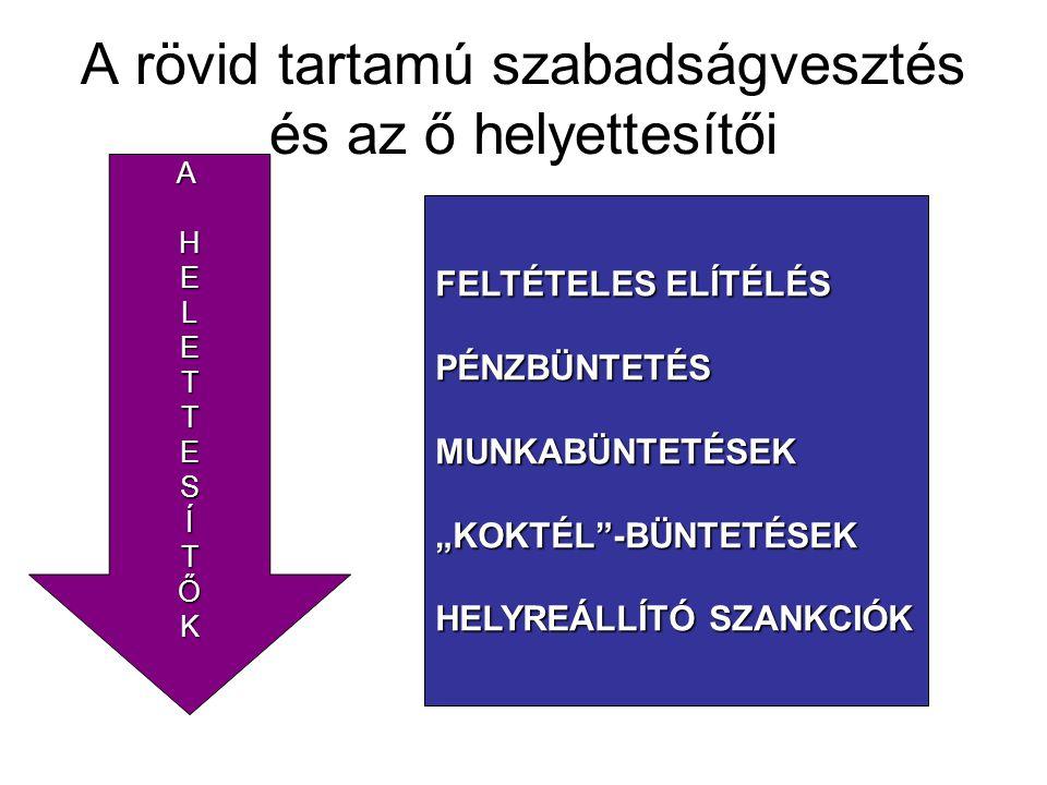 Az alternatív- közösségi és ambuláns szankciók térnyerése kezdetek : ☛ Az alternatív – közösségi és ambuláns szankciók – a kezdetek : ■ az első alternatívák jelentkezése ■ korai börtönügyi ajánlások ☛ A rövid tartamú szabadságvesztés funkciója és helyettesítésének problémája kortárs ☛ kitekintés a kortárs világra: ■ nemzetközi ajánlások ■ néhány európai megoldás magyar ☛ magyar kodifikácíós ötletek MÓDSZER