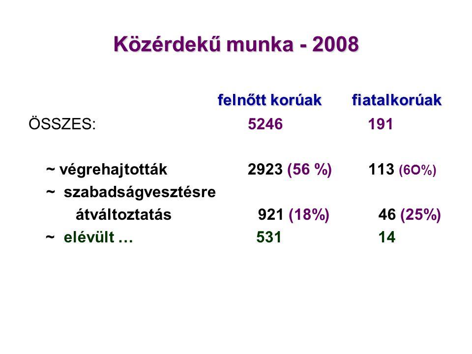 Közérdekű munka - 2008 felnőtt korúak fiatalkorúak felnőtt korúak fiatalkorúak ÖSSZES: 5246 191 ~ végrehajtották 2923 (56 %) 113 (6O%) ~ szabadságvesz